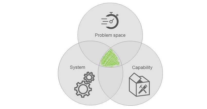Venn diagram intersecting problem space, capability and system